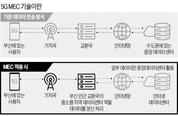 """""""170조 MEC 시장 선점하라""""…통신사 '동맹 맺기' 잰걸음"""