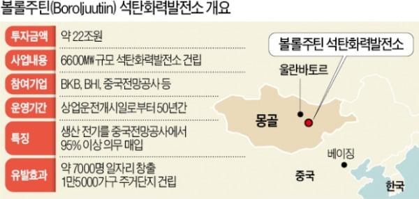韓 중기, 몽골서 22조 석탄발전소 수주…자금조달이 '변수'