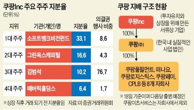 """""""김범석이 쿠팡 총수, 국감 받아야"""" vs """"외국인 총수 전례없다"""""""