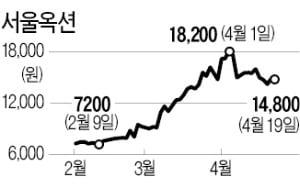 아트테크 열풍에 정기 경매 확대…실적반등 '큰 그림' 그리는 서울옥션