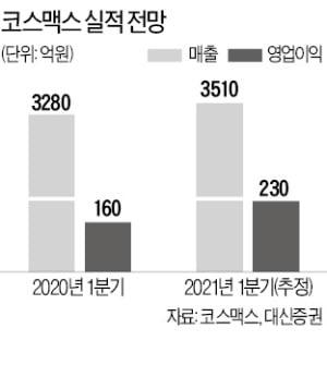 """""""中 소비시장 회복""""…화장품株, 턴어라운드 기대로 '화색'"""