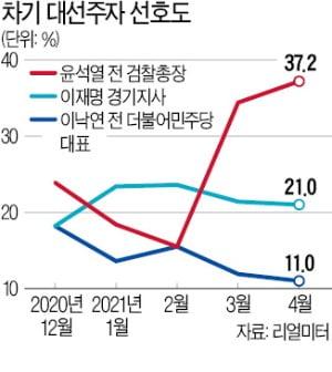 윤석열 51.1% vs 이재명 32.3%