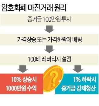 [단독] 코인 '마진거래' 처벌 근거 없어…3년 만에 무혐의 받은 코인원