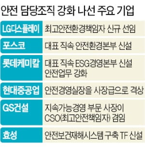 """최고안전책임자들 """"중대재해법 총알받이 신세"""" 자조"""