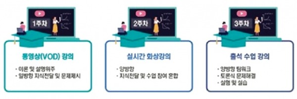 서울과기대 미래융합대학, VOD·화상·주말출석 강의…성인학습자 친화형 교육 실시