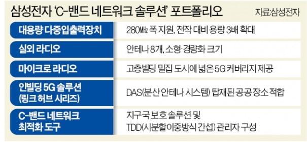 내년까지 11조 시장 열린다…삼성전자, 美 5G 솔루션 '정조준'