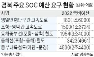 """""""고속도로·철도건설 시급""""…국비확보 나선 경북"""