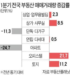 아파트 거래 '뚝' 오피스텔 '쑥'…서울·경기·광역시 감소폭 커