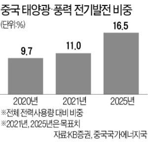 """다시 조명받는 中 태양광·풍력株…""""2025년 사용량 비중 16% 목표"""""""
