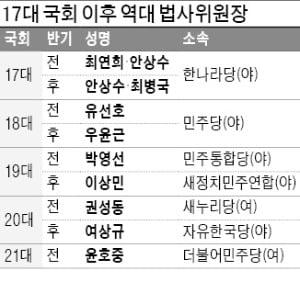 """'막강 권한' 법사위원장…野 """"돌려달라"""" vs 與 """"못 준다"""""""