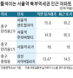 """""""서울역 북부 개발된다""""…만리동 집값 '들썩'"""