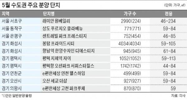 서울 '래미안 원베일리' 최대어…화성·평택·연천서도 '공급 풍년'