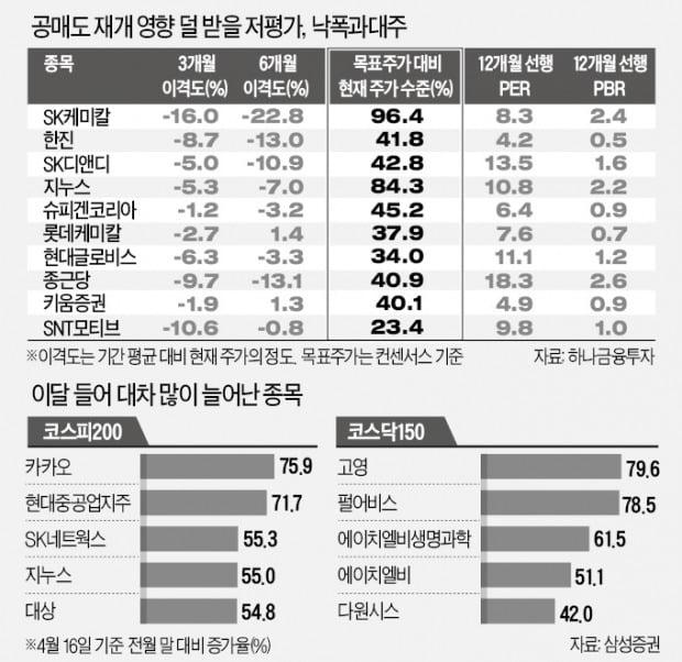 공매도 두렵지 않은 '낙폭과대·저평가株'