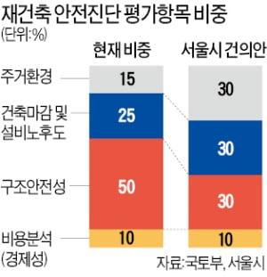 서울시, 국토부에 안전진단 기준 개선 건의