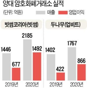 업비트·빗썸 '돈방석'…하루 매출 100억원