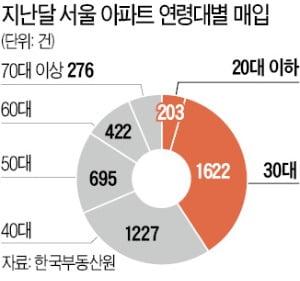 서울 아파트 10가구 중 4가구, 30대 이하가 샀다