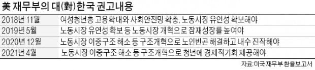 """美 재무부 """"韓, 청년실업 해소 나서라"""" 권고"""