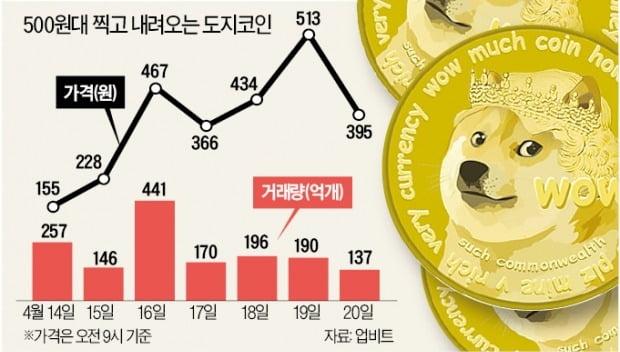 '꾼'들 작전에 무방비 코인시장…코린이들 兆단위 손실 '비명'
