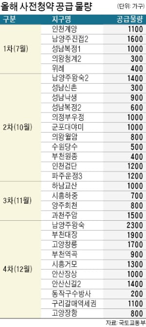 남양주·하남 등 3기 신도시 7월부터 사전청약…신혼타운이 '절반'