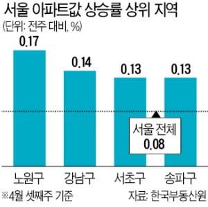 '규제완화 기대' 강남구 집값 16개월만에 최대폭 올랐다