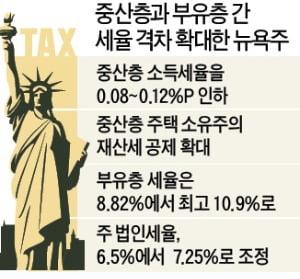 뉴욕, 중산층 세금 깎고 부유층은 확 높인다