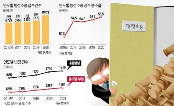 """[숫자로 읽는 세상] """"규제 남발 못 참아""""…文 정부 행정 소송 15만건 '역대 최다'"""