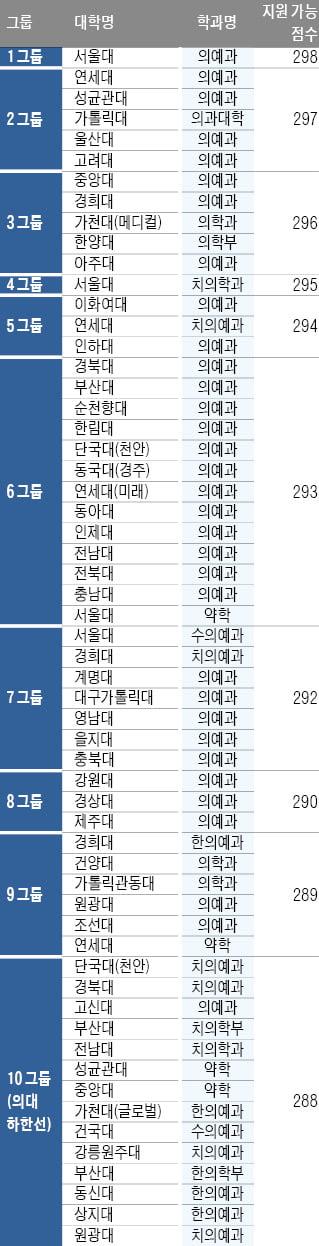 [2022학년도 대입 전략] 의대 합격선, 국·수·탐(2) 백분위 합 298~288점 전망