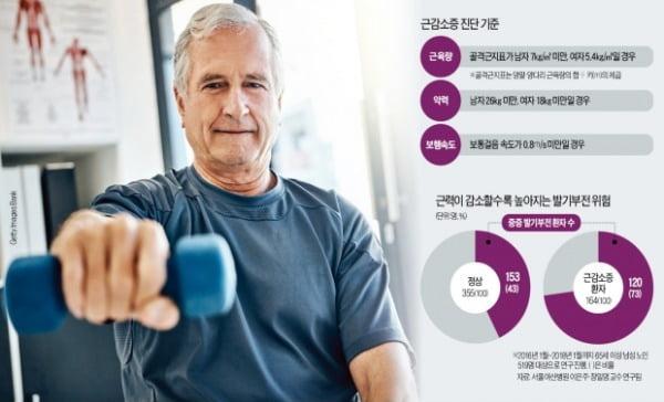 이유없이 걸음 느려지면 '근감소증' 의심…스쿼트 등 근력운동 필수