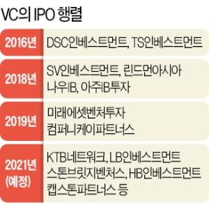 벤처붐 타고 VC들 IPO '러시'…KTB·LB인베, 재도전 나선다