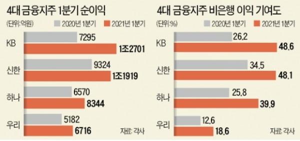 4대 금융지주 일제히 '어닝 서프라이즈'