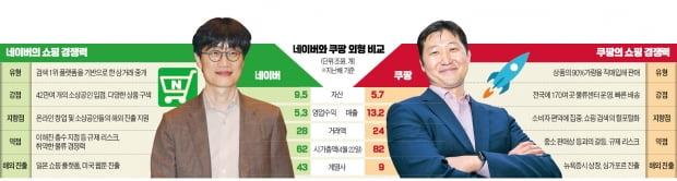 이해진 네이버 GIO / 김범석 쿠팡 의장