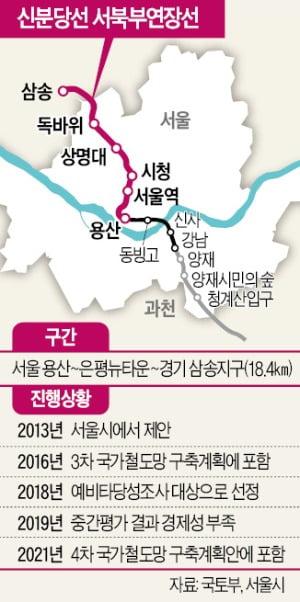 삼송-은평-용산 연결 신분당선 서북부연장선 '기사회생'