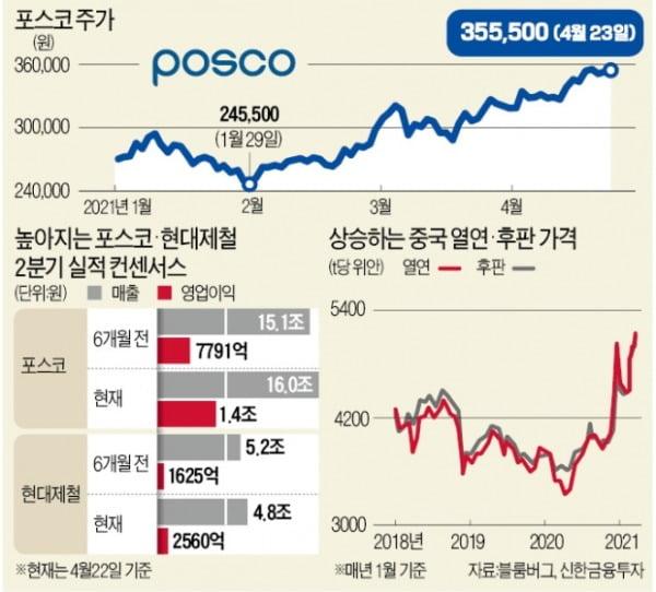 中감산·경기회복…펄펄 끓는 철강株