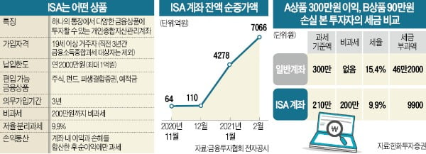 ISA, 최대 400만원 비과세…금융소득종합과세자 절세효과 커