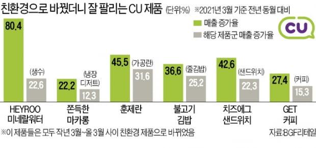 라벨 없애니 매출 80%↑…CU 친환경 실험 통했다