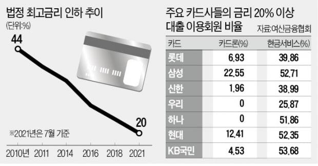 카드·캐피털社도 최고금리 인하 소급적용
