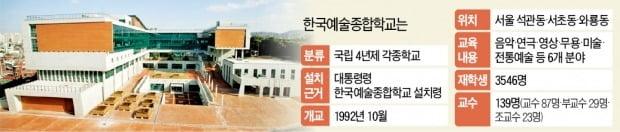 """""""한예종 잡아라""""…송파 vs 고양, 막판 경쟁 '불꽃'"""