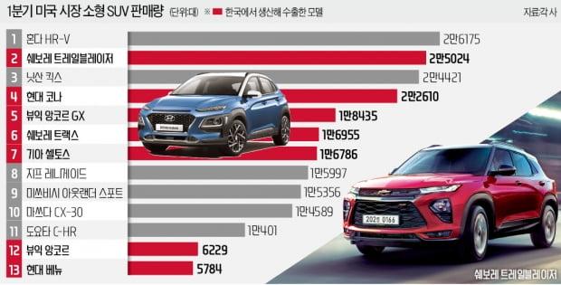 美 '10대들의 첫 차' 한국산 소형SUV 돌풍