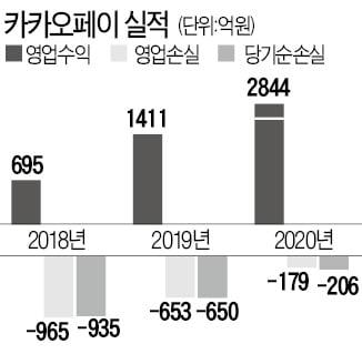 카뱅 IPO 착수 1주일 만에…'10조 몸값' 카카오페이도 예심 청구