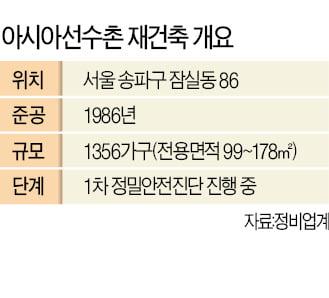 [단독] 오세훈표 규제완화 '스타트'…잠실 亞선수촌 재건축 '밑그림' 나왔다