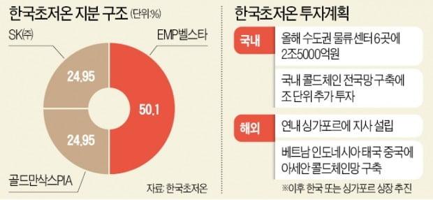 SK·골드만이 찜한 한국초저온…물류센터에 2.5조 '쿠팡급 투자'