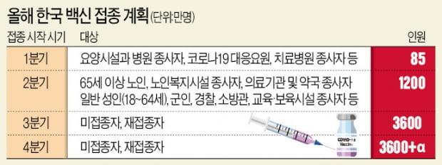 """""""7월부터 백신 접종자 자가격리 면제…하루 접종 인원 10배 늘려"""""""