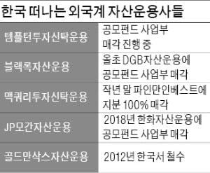 템플턴운용, 한국 공모펀드 철수…블랙록·맥쿼리투신 이어 반년새 3번째