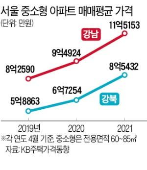 서울 중소형 아파트값 '평균 10억', 2년새 3억↑…더 멀어진 내집 마련
