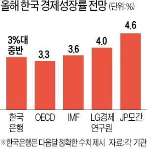 """韓 경제 올해 성장률 전망 줄상향…JP모간 """"4.6%까지 가능"""""""