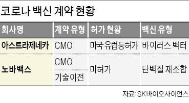 """""""자칫하면 年 수천억 날릴 판""""…'SK바사'에 무슨 일이"""