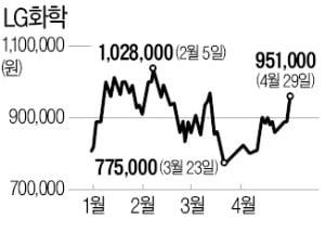 """LG화학 '어닝서프라이즈'…""""목표가 150만원"""""""