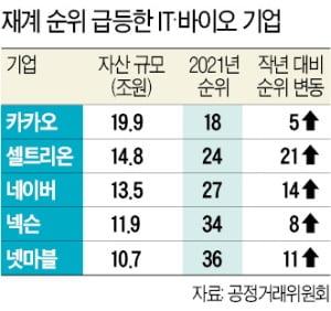 자산 13.5조원 네이버 재계순위 41위→27위…셀트리온 21계단 상승
