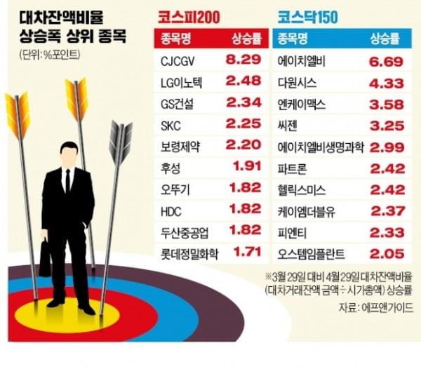 """증권사는 안심하라는데…공매도 재개후 전략 """"이것 피해라""""[공매도 포비아②]"""