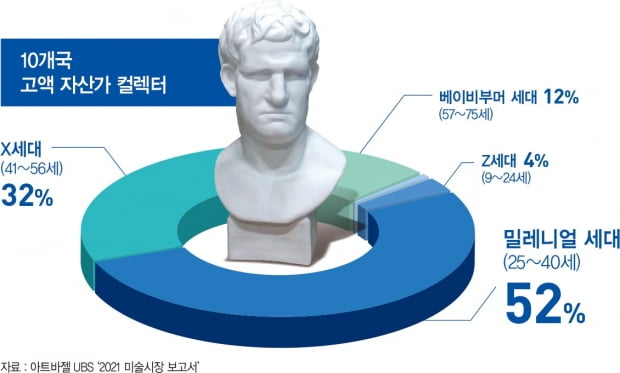 세계 최대 아트페어 주관사인 아트바젤과 후원사인 UBS가 펴낸 '2021 미술시장 보고서'에 따르면 미국, 영국, 중국, 싱가포르, 타이완, 홍콩 등 10개국 고액 자산가 컬렉터 2569명 중 56%가 MZ세대인 것으로 나타났다. 컬렉터 2569명 중 ~명(52%)이 밀레니얼세대(25~40세)로 최다 비중을 차지했다. 이어 X세대(41~56세) 32%, 베이비부머세대(57~75세) 12%, Z세대 (9~24세 4%) 순이다.